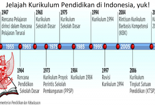 Jelajah Kurikulum Pendidikan di Indonesia, yuk!